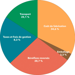Aide financière restaurants Rhône-Alpes